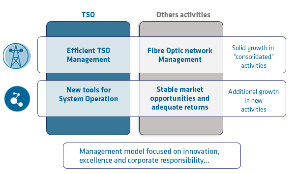 TSO -> Efficient TSO Management, New tools for System Operation. Other activities -> Fibre Optic network Management, Stable market opportunities and adequate returns. Solid growth in consolidated activities. Additional growth in new activities. Management model focused on innovation, excellence and corporatte resposibility ...