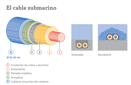Tendido submarino
