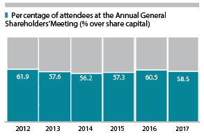 Percentage of attendees at the Annual General Shareholders' Meeting (% over share capital) | 2009 - 63,9; 2010 - 63,1; 2011 - 66,1; 2012 - 61,9; 2013 - 57,6; 2014 - 56,2; 2015 - 57.3; 2016 - 60.5.