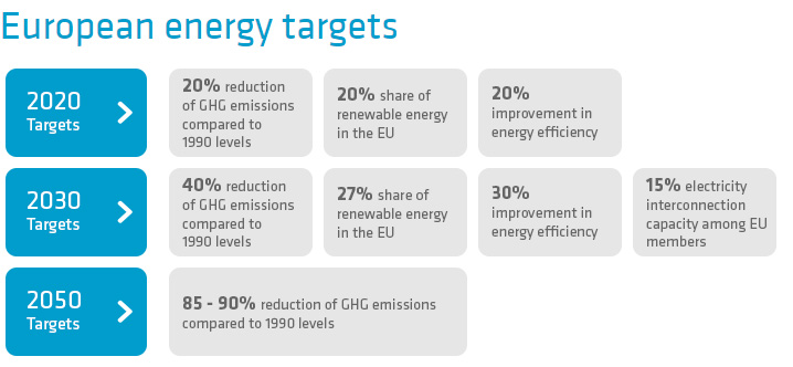 European energy targets