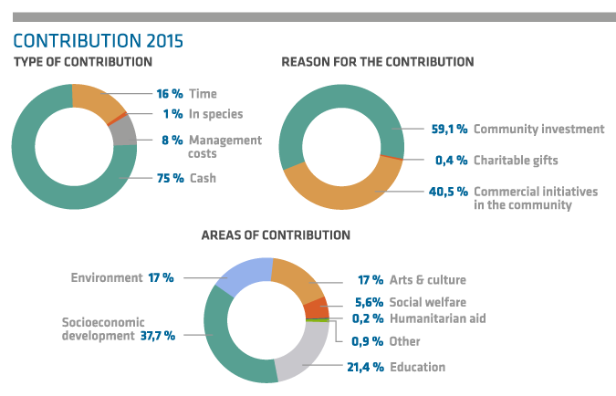 Contribution 2015 - Type of contribution. 16% Time, 1% In species, 8% Management costs, 75% Cash. - Reason for the contribution. 59,1% Community investment, 0,4% Charitable gifts, 40,5% Commercial initiatives in the community - Areas of contribution. 37,7% Socioeconomic development, 17% Environment, 17% Art and culture, 5,6% Social wellfare, 0,9% Other and 21,4% Education.