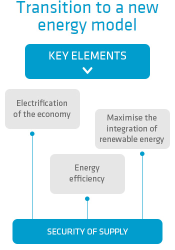 Transition to a new energy model