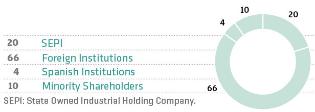 Shareholder structure 2017/12/31.  66% foreing institutions, 20% SEPI, 10% minority shareholders and 4% Spanish institutions.