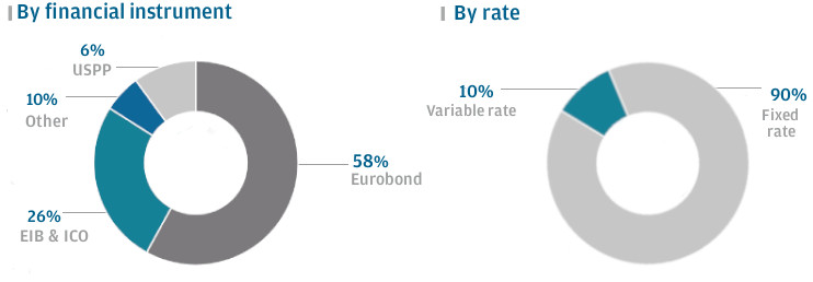 Debt structure. By financial instrument -> 59% EMTN Bonds, 6% other, 7% USPP and 28% EIB & ICO loan. By rate -> 11% variable rate and 89% fixed rate.