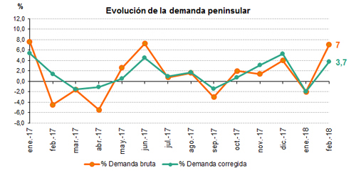 http://www.ree.es/sites/default/files/07_SALA_PRENSA/2018/201802_Evolucion_demanda_0.jpg
