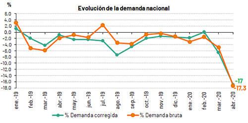 https://www.ree.es/sites/default/files/07_SALA_PRENSA/2020/0504_Evolucion_demanda_NACIONAL_0.jpg