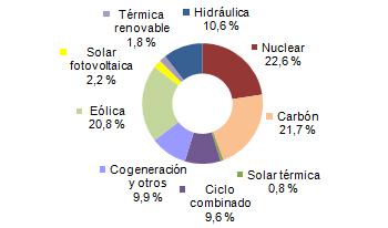 La Demanda De Energia Electrica Crece Un 3 4 En Enero Red
