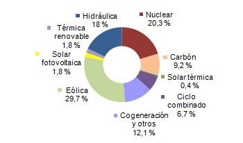 La energía eólica ha supuesto casi el 30% de la producción eléctrica. Fuente: REE