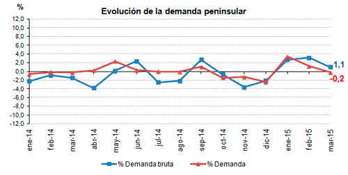 http://www.ree.es/sites/default/files/07_SALA_PRENSA/Demanda/2015/310315_Evolucion_demanda.jpg