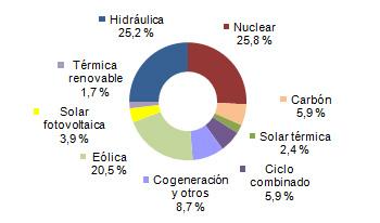 http://www.ree.es/sites/default/files/07_SALA_PRENSA/Demanda/300414_generacion_abril.jpg