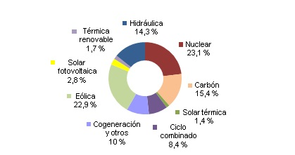 http://www.ree.es/sites/default/files/07_SALA_PRENSA/Demanda/300415_Produccion%20enero_abril1.jpg
