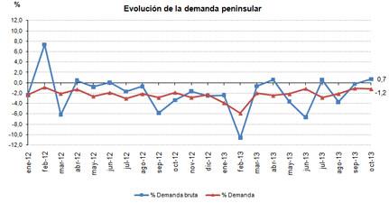 Evolución de la demanda peninsular