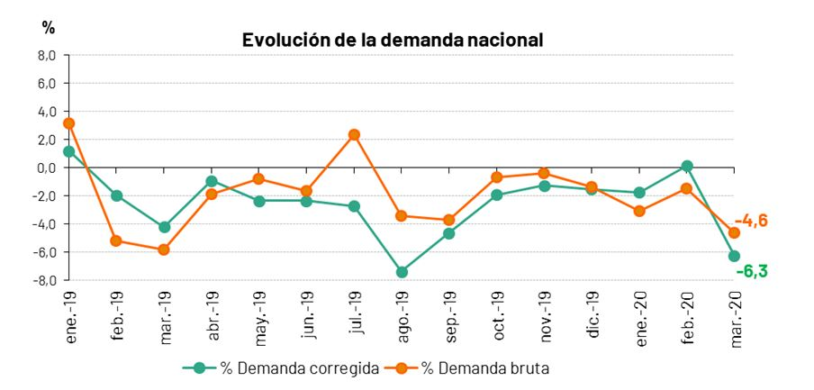 https://www.ree.es/sites/default/files/Evolucion_Demanda_0.JPG
