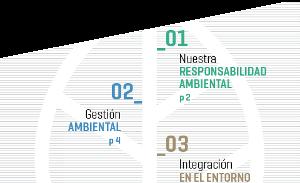 Índice de la Memoria ambiental 2015