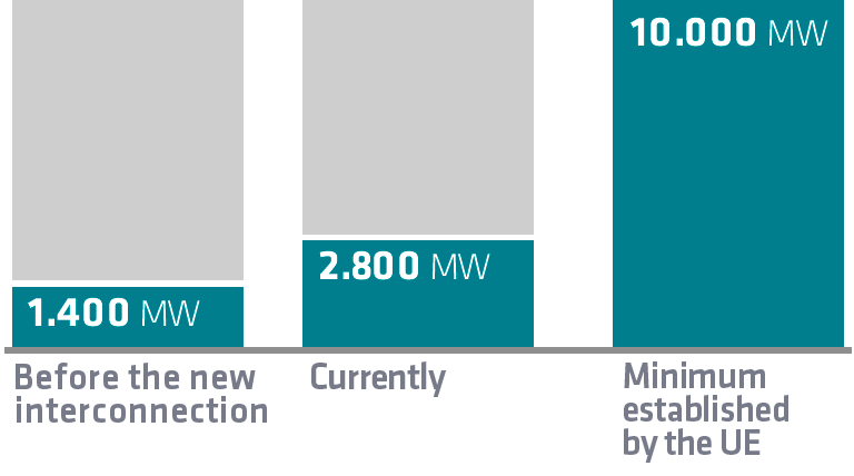 Before the new interconnection 1.4000 MW - Actual  2,800 MW - Minimum established EU ( 10% of installed capacity ) 10,000 MW.