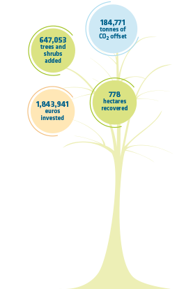 Global Data REE Forest: 647,053 trees planted, 184,771 tonnes of CO2 offset, 1,843,941 euros invested and 778 hectares recovered.
