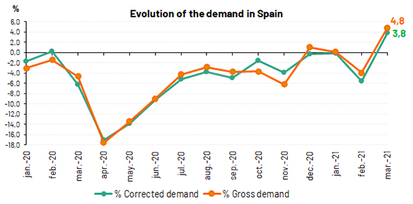 Evolution of the demand Spain March 2021