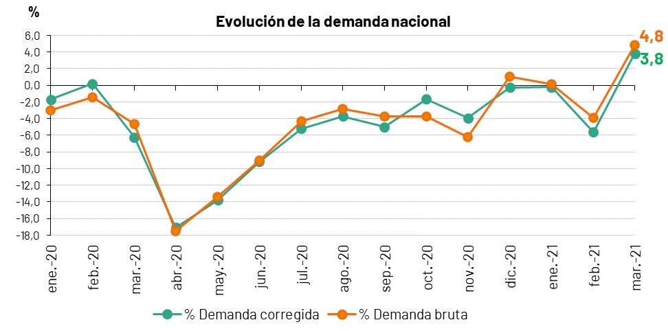 Evolución mensual de la demanda en España