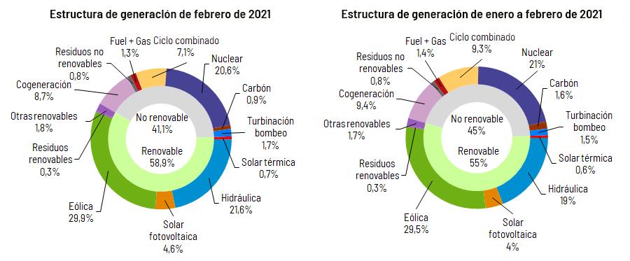 Generacion_Nacional