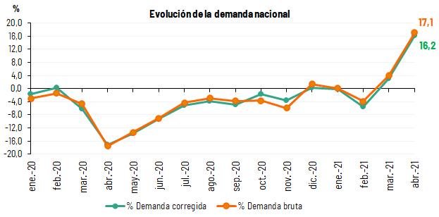 Evolución de la demanda en España