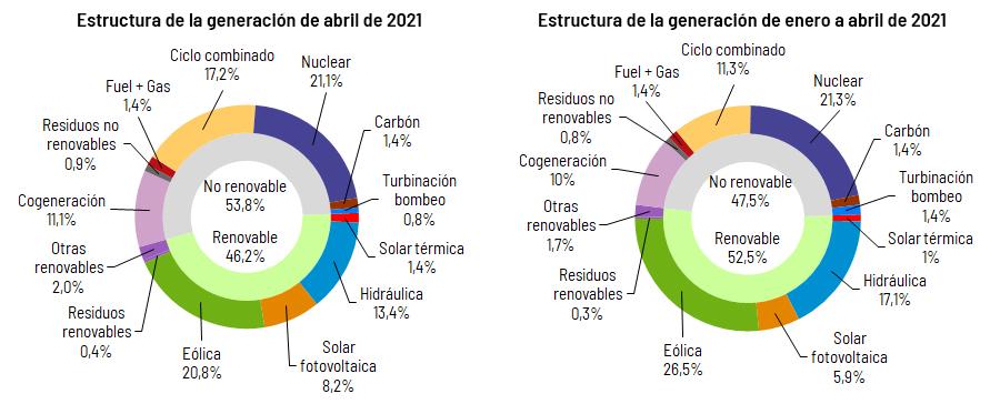 Mix de generación nacional en abril y en 2021