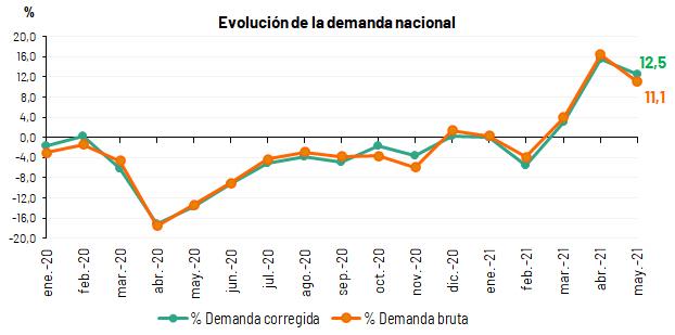La demanda de energía eléctrica de España aumenta un 11,1% en mayo