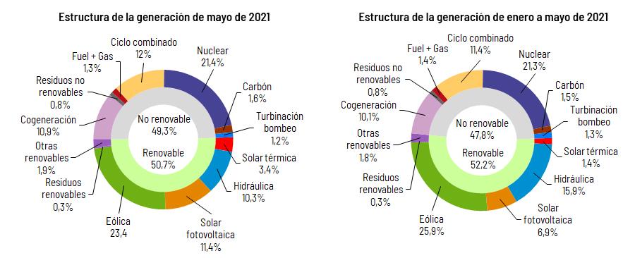 Gráfico de la generación de energía en mayo de 2021