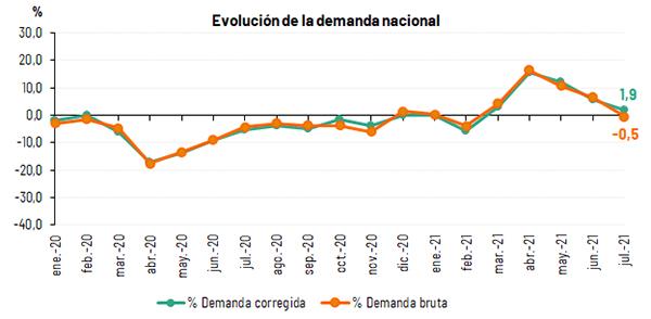 Demanda_Nacional