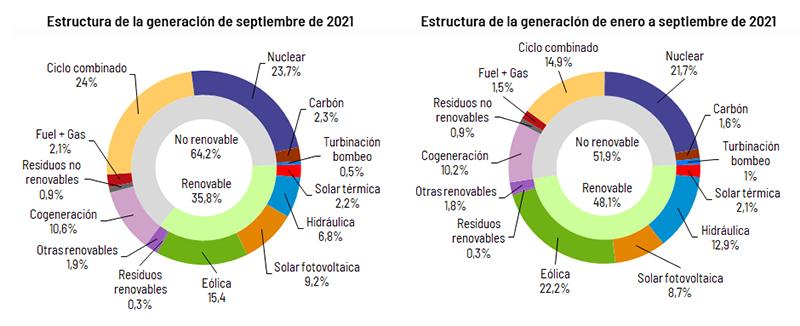 Estructura de la generación nacional en septiembre y en 2021