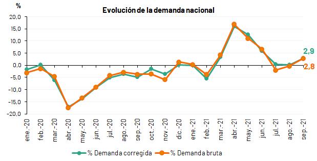 Evolución de la demanda mensual en España