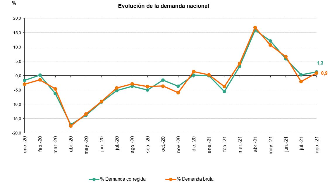 La demanda de energía eléctrica de España asciende un 0,9% en agosto