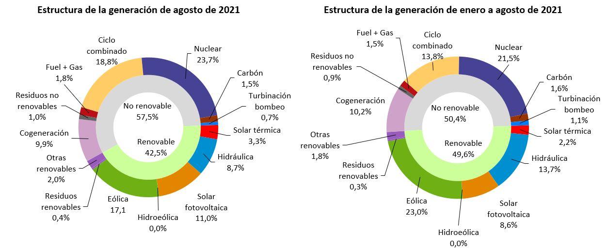 El 42,5 % de la generación de agosto de 2021 fue de origen renovable