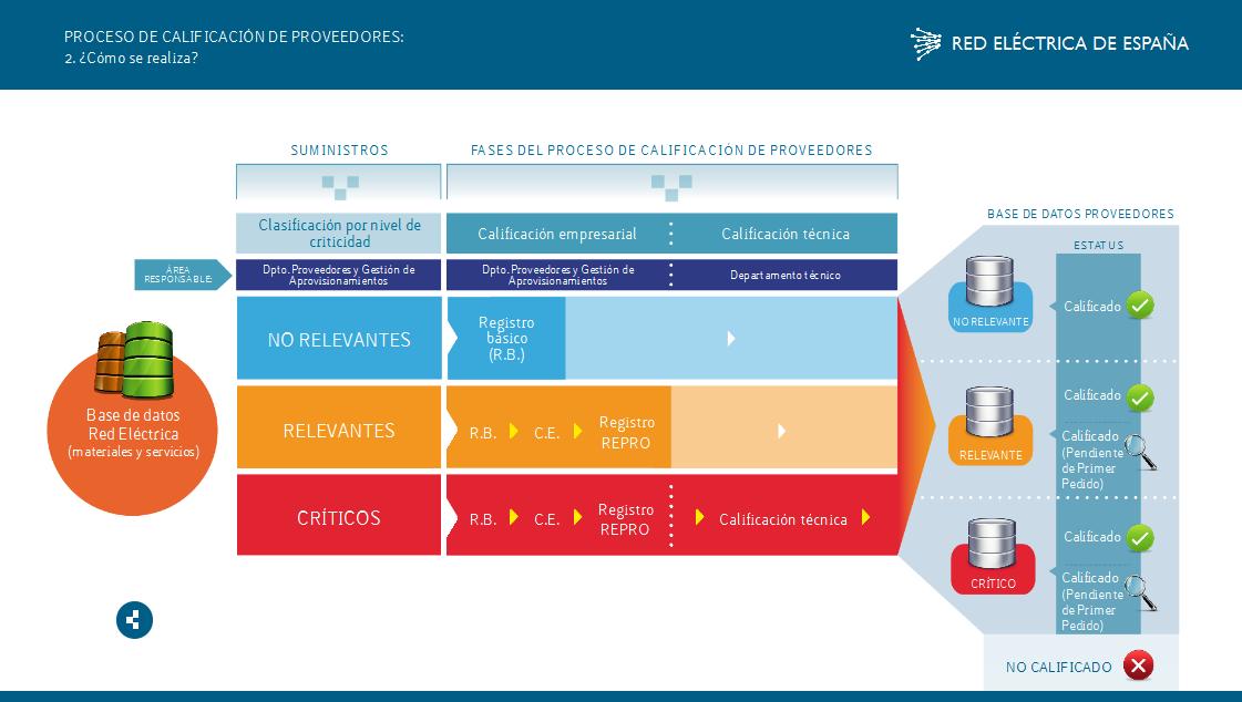 Detalle del proceso de calificación de proveedores