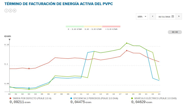 Termino de facturación de nergía activa del PVPC.
