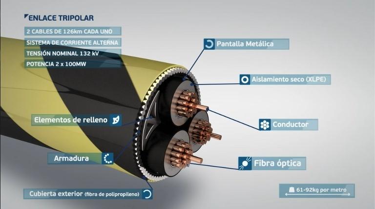 Cable enlace tripolar.