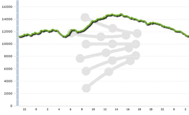 Curva de generación eólica del 9 de Noviembre del 2010