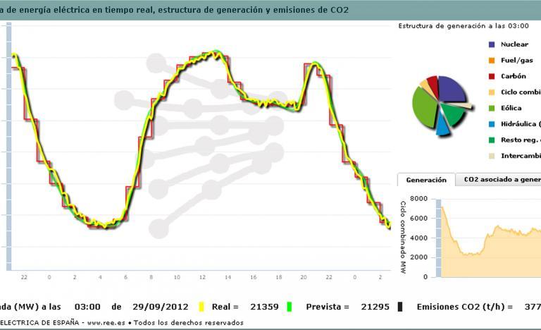 Demand curve for 28 September 2012