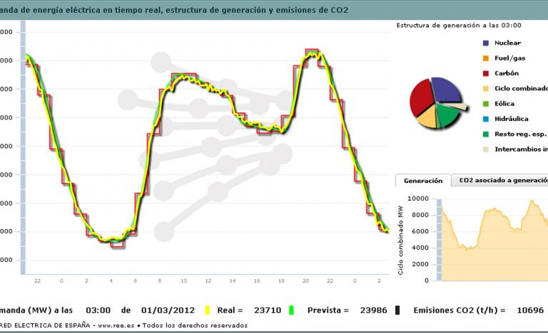 Demand curve for 29 February 2012