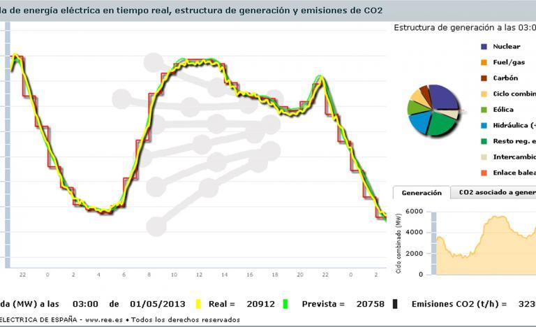 Demand curve for 30 April 2013