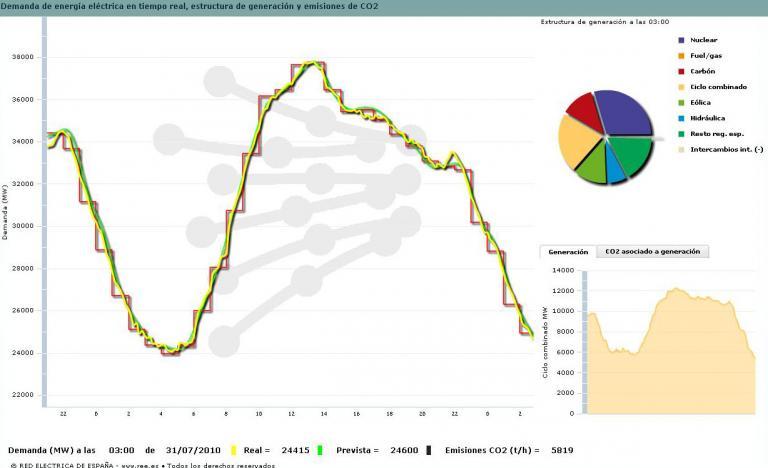 Curva de la demanda del 30 de julio del 2010