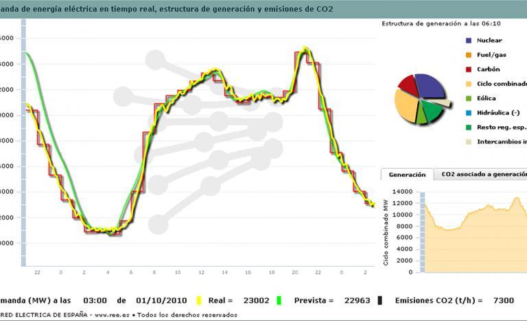Curva de la demanda del 30 de septiembre del 2010
