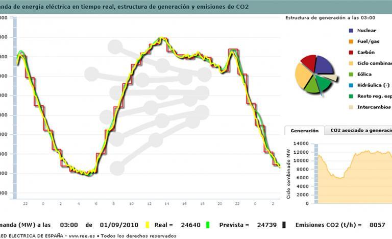 Curva de la demanda del 31 de agosto del 2010