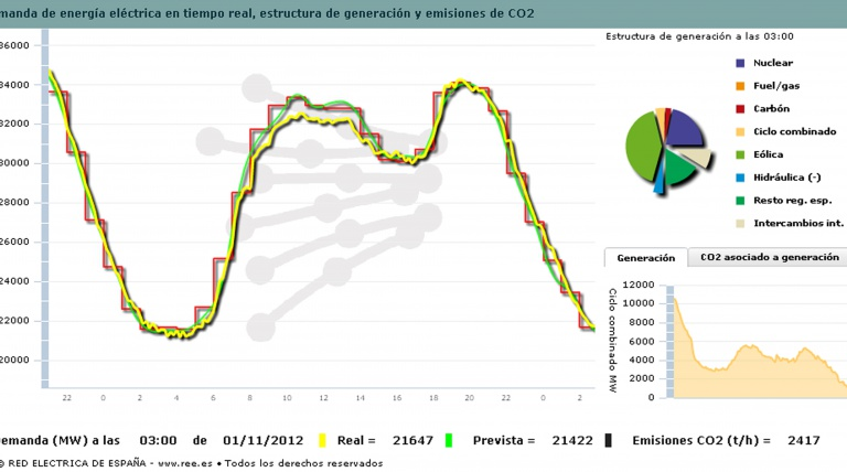 Demand curve for 31 October 2012