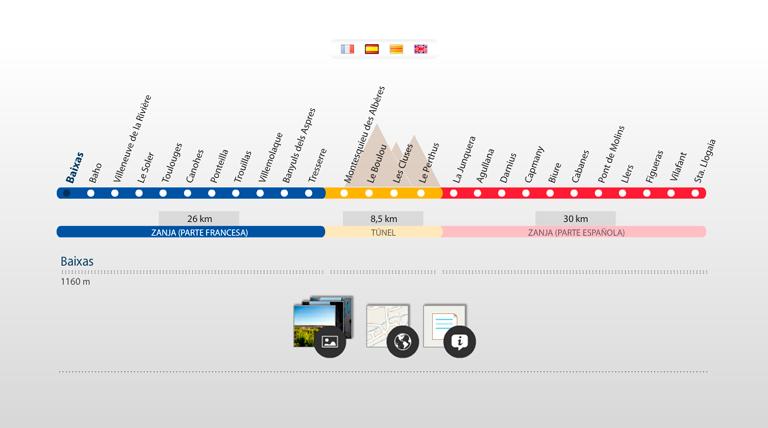 Interconexión eléctrica España-Francia