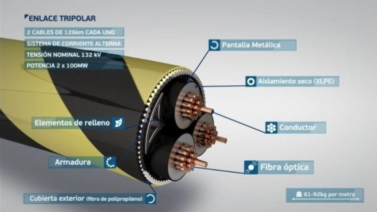Estructura cable enlace tripolar.
