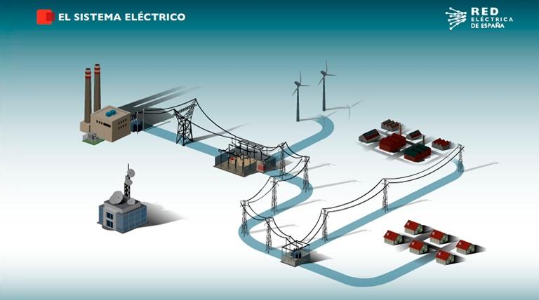 ¿Cómo funciona els istema eléctrico?